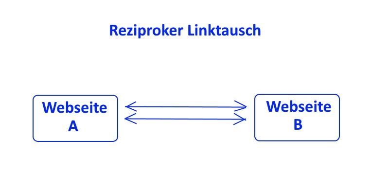 reziproker Linktausch