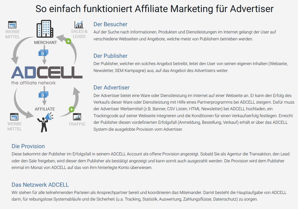Affiliate Marketing bei Adcell für Advertiser
