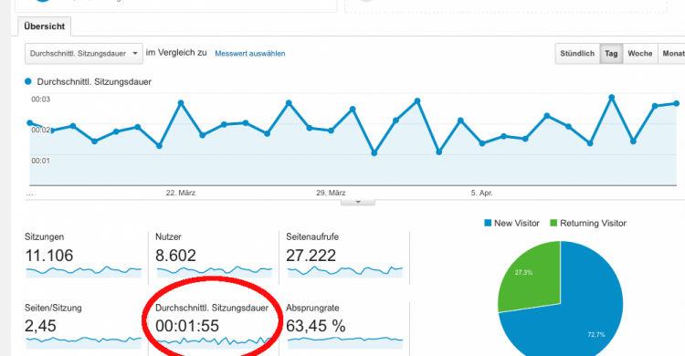 Verweildauer Google-Analytics