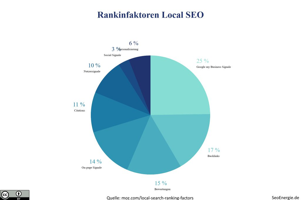 Local Seo Rankingfaktoren Infografik